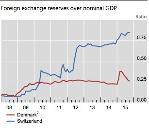 Legacy of intervention. Swiss foreign…