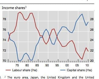 BIS gets into inequality: The…