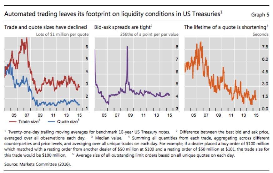 Short-termism: lifetime of price quote…