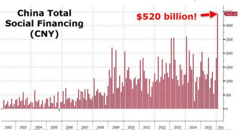 Giant combined stimulus and debt…