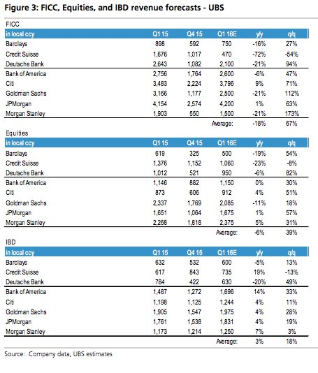 UBS deeply bearish on immediate…