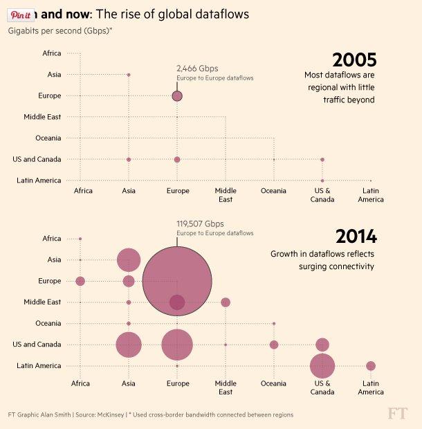 Global data flows 2005-2014 https://t.co/ctQdqn0m1K https://t.co/VGZHkFqfDw