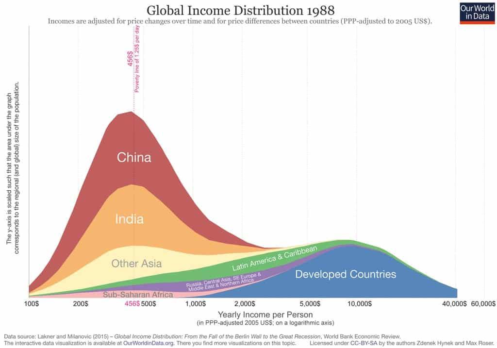 RT @MaxCRoser: Global income inequality…