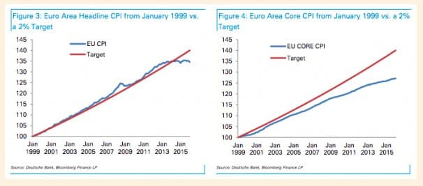 The problem facing the ECB…