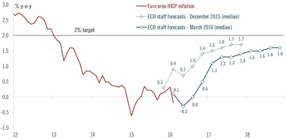 RT @fwred: ECB staff projections…
