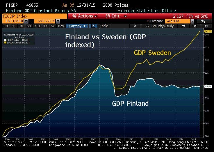 RT @Schuldensuehner: #Finland was stripped…