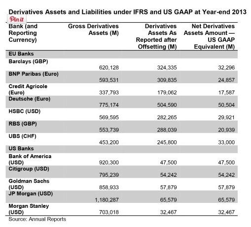How IFRS v. USGAAP derivative…