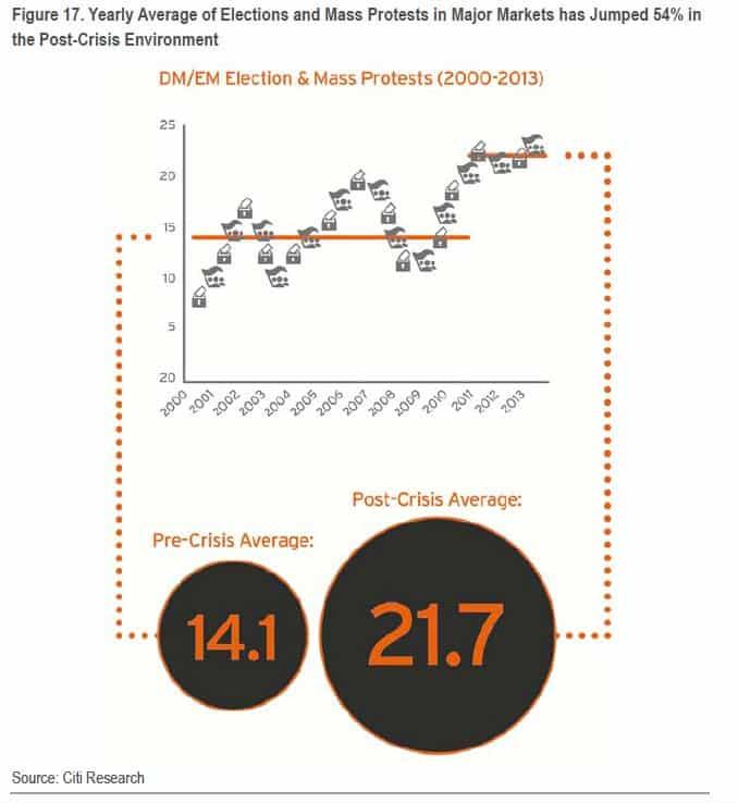 Fascinating Citi political risk chart…