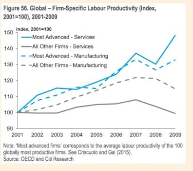 Productivity increases concentrated in leading…