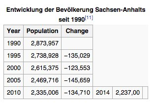 Where AfD scored: Sachsen-Anhalt population…