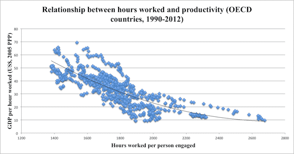 RT @wef: Does working fewer…