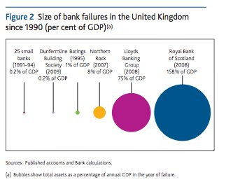 Interesting on 1990s bank failures…