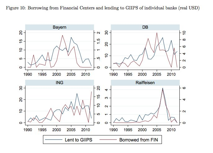 How European banks recycled funds…