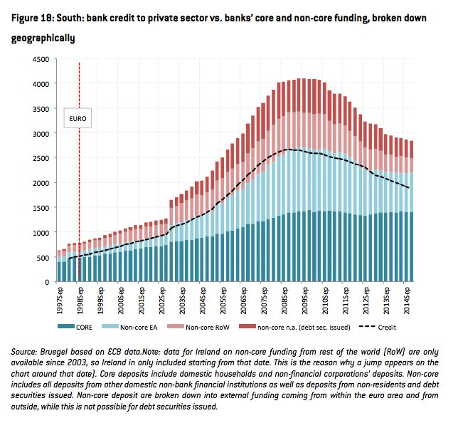 How banks in Eurozone South…