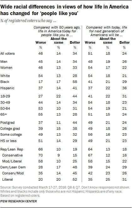 RT @pewresearch: Chart: How Americans…