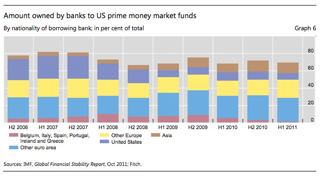 How US MMF fed the…