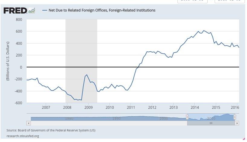 The European banking system gorging…