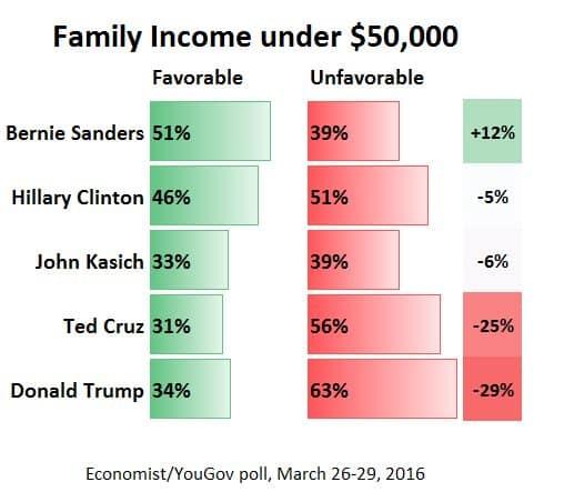 RT @karpmj: How do lower-income…
