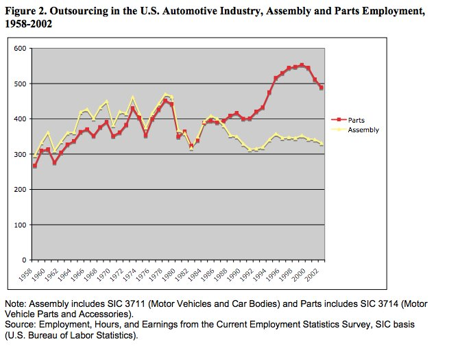 Structural change in US auto…