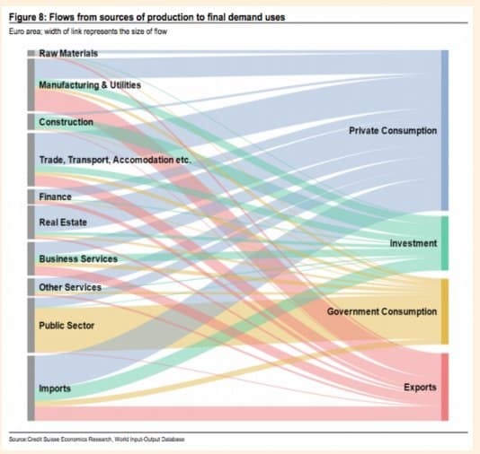 Neat graph on production-expenditure flows…