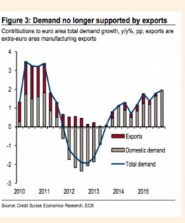 Terrible hit to Eurozone domestic…