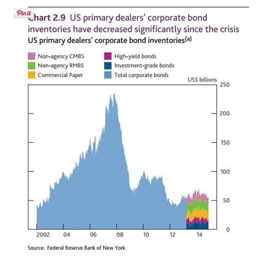 Banks not making the market…