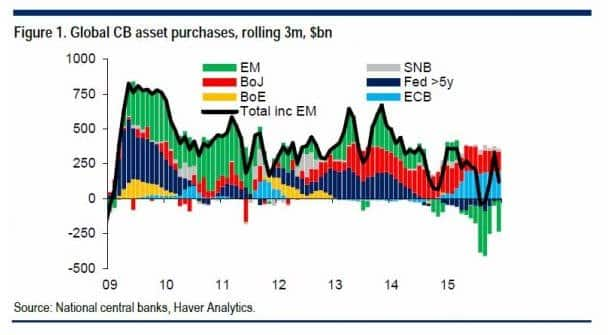 Central bank asset purchases over…