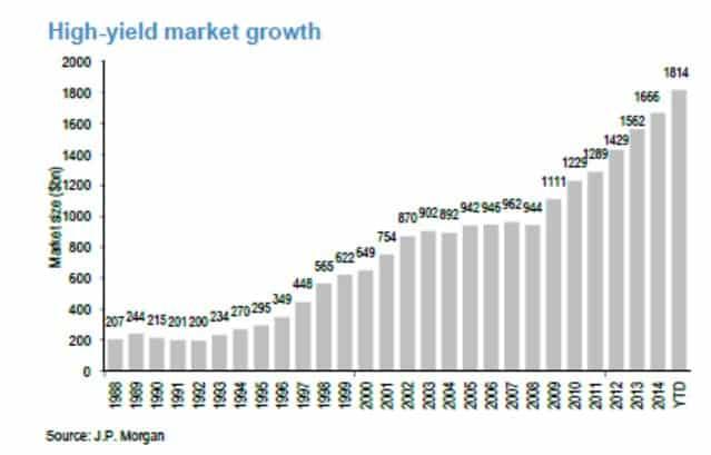 The Junk Bond Market has…