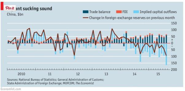 China's trade in surplus, FDI…