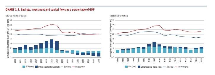 EBRD highlights the capital flow…