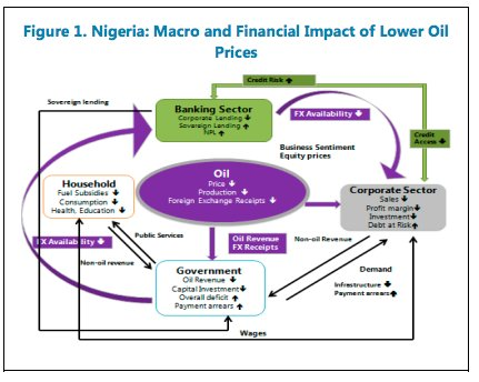 Reverberation of oil price collapse…