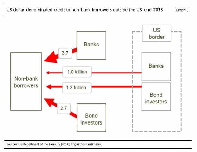 The offshore/eurodollar system 2013  https://t.co/ZlOGYSAuz4…