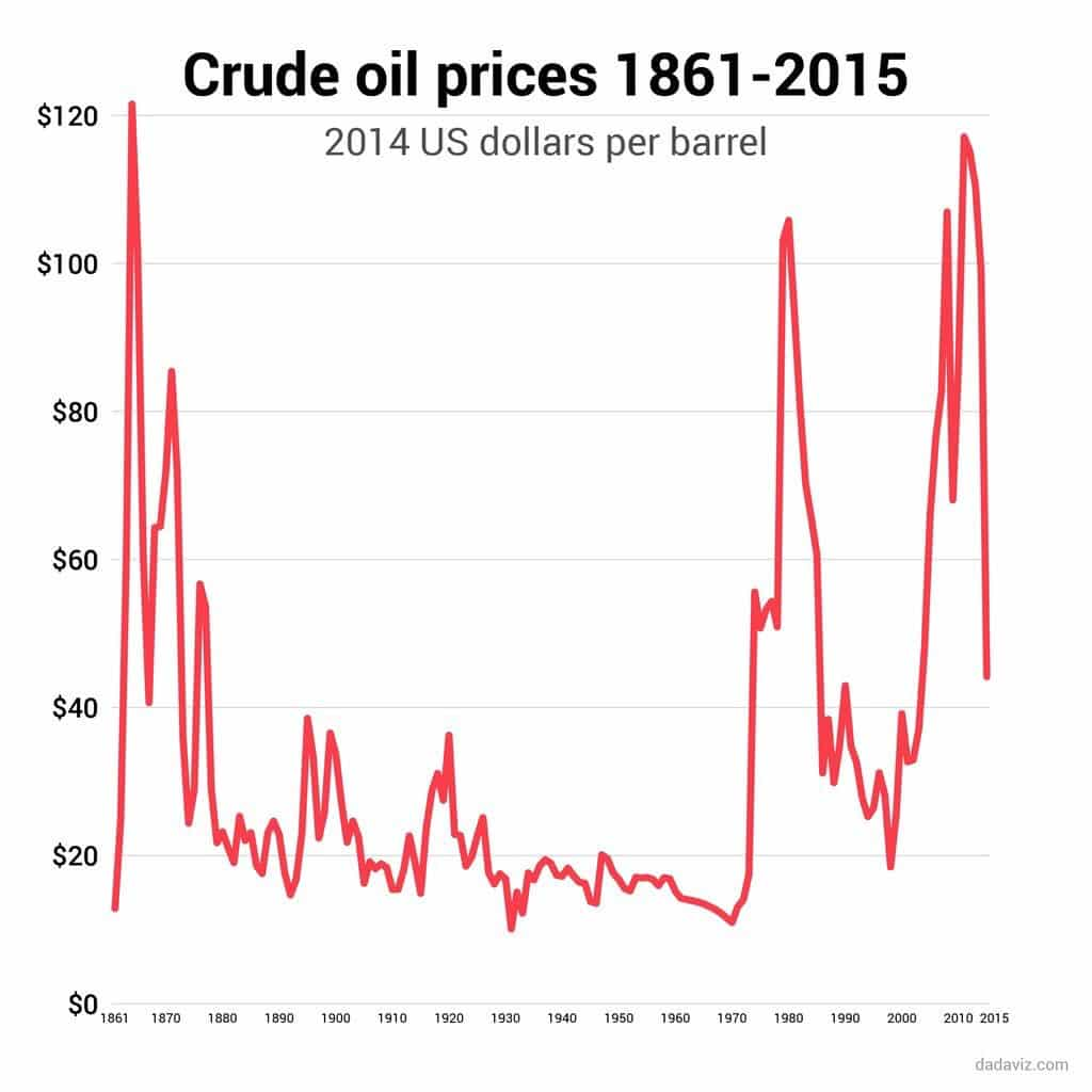 RT @PatriciaLilyS: #OilCardiogram: Crude #oil…