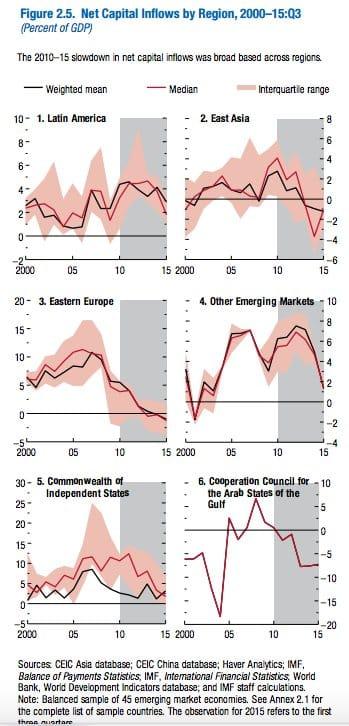 Eastern Europe net capital inflows…
