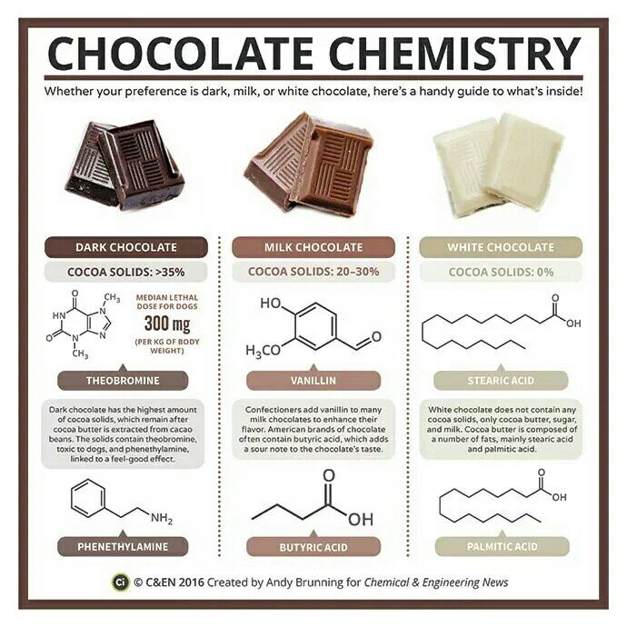 RT @calestous: Chocolate #chemistry via…