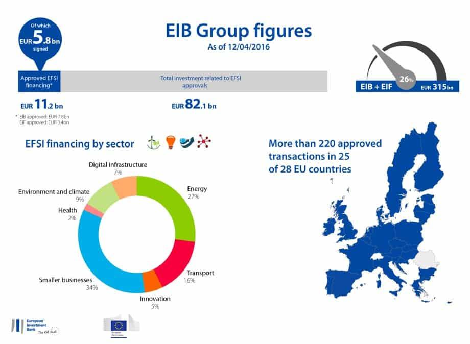 Update on Juncker investment program.…