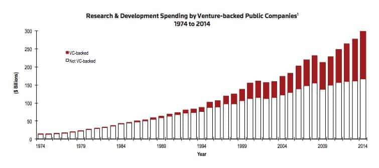Venture capital funding for R&D…