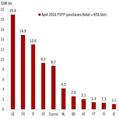 RT @fwred: ECB purchases of…