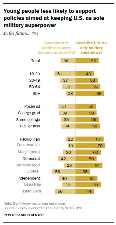 RT @pewresearch: 67% of Republicans…