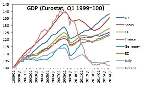 RT @grodaeu: Is the eurozone…