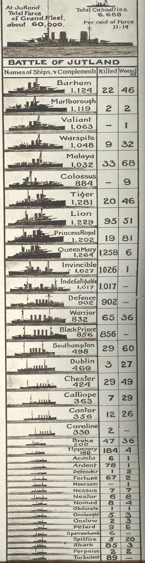 RT @DrSamWillis: Battle of #Jutland…