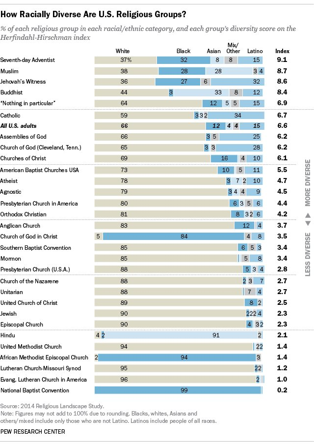 RT @PewReligion: The racial and…