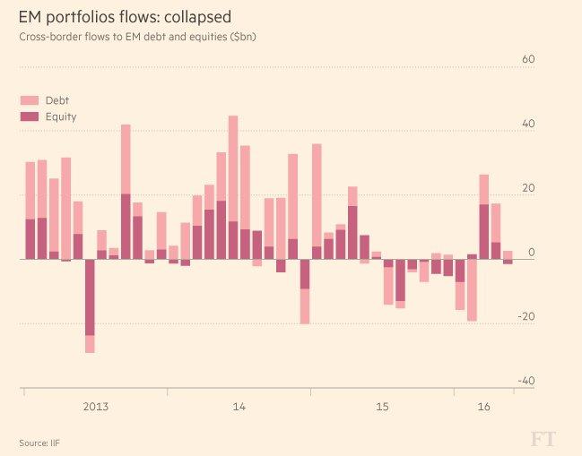 Extraordinary volatility in EM capital…