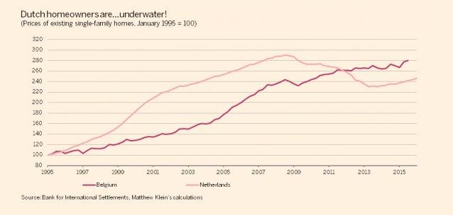 Collapse in Dutch housing market…