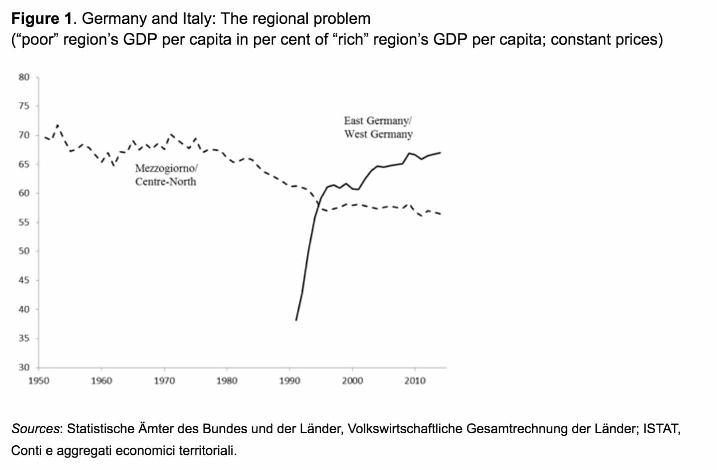 RT @MaxCRoser: 'Why East Germany…