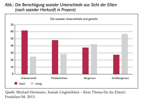 Germany's self-righteous elite 2013: Approval…