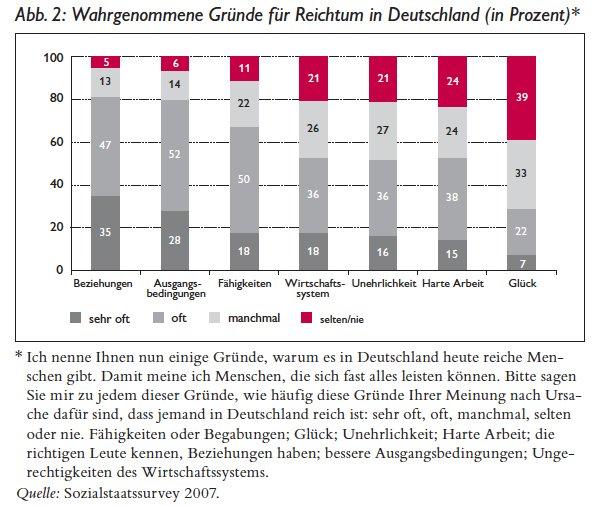 Germans attribute economic success to…