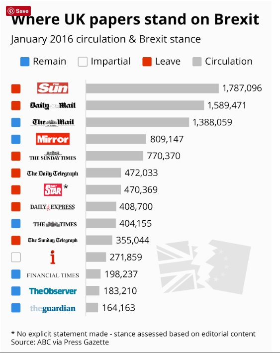 The UK press and Brexit.…