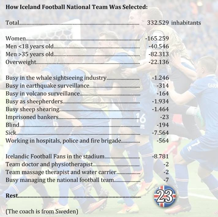 RT @icelandfootball: HAHAHA! How the…