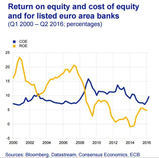 Europe's banks are a capital-consuming…